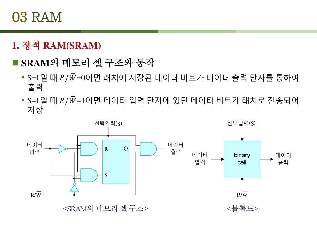 03 RAM 1. 정적 RAM(SRAM) SRAM의 메모리 셀 구조와 동작