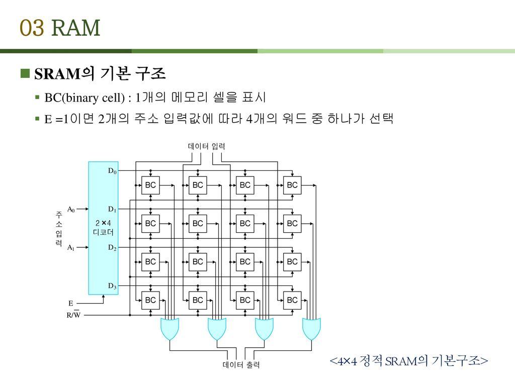 <4×4 정적 SRAM의 기본구조>