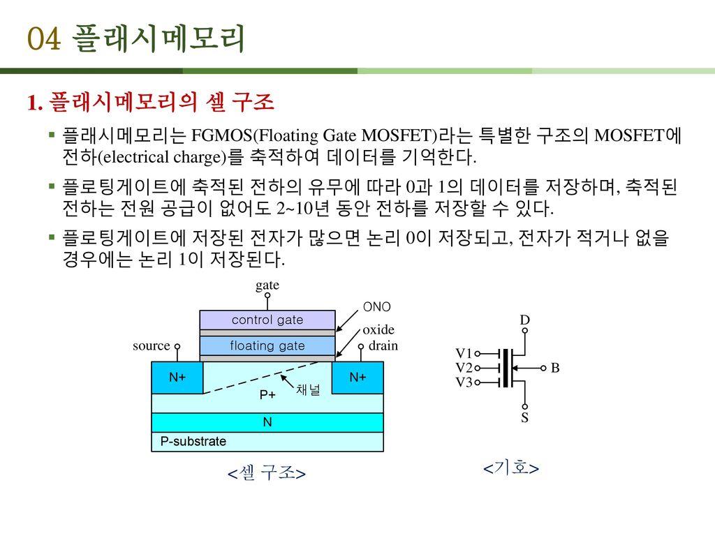 04 플래시메모리 1. 플래시메모리의 셀 구조. 플래시메모리는 FGMOS(Floating Gate MOSFET)라는 특별한 구조의 MOSFET에 전하(electrical charge)를 축적하여 데이터를 기억한다.