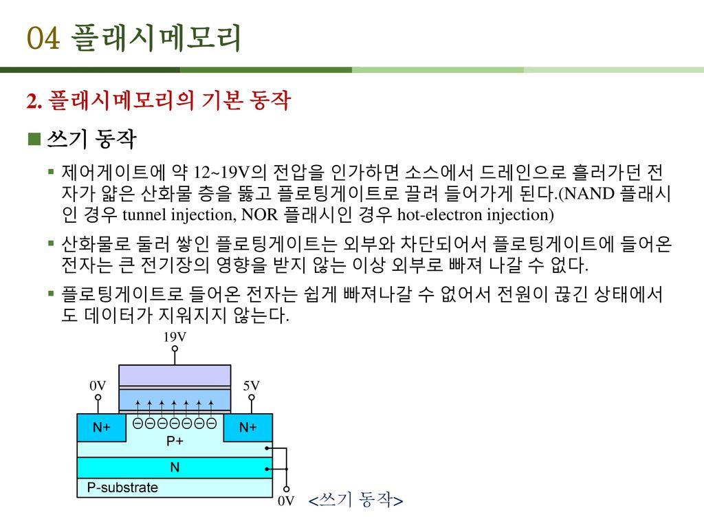 04 플래시메모리 2. 플래시메모리의 기본 동작 쓰기 동작