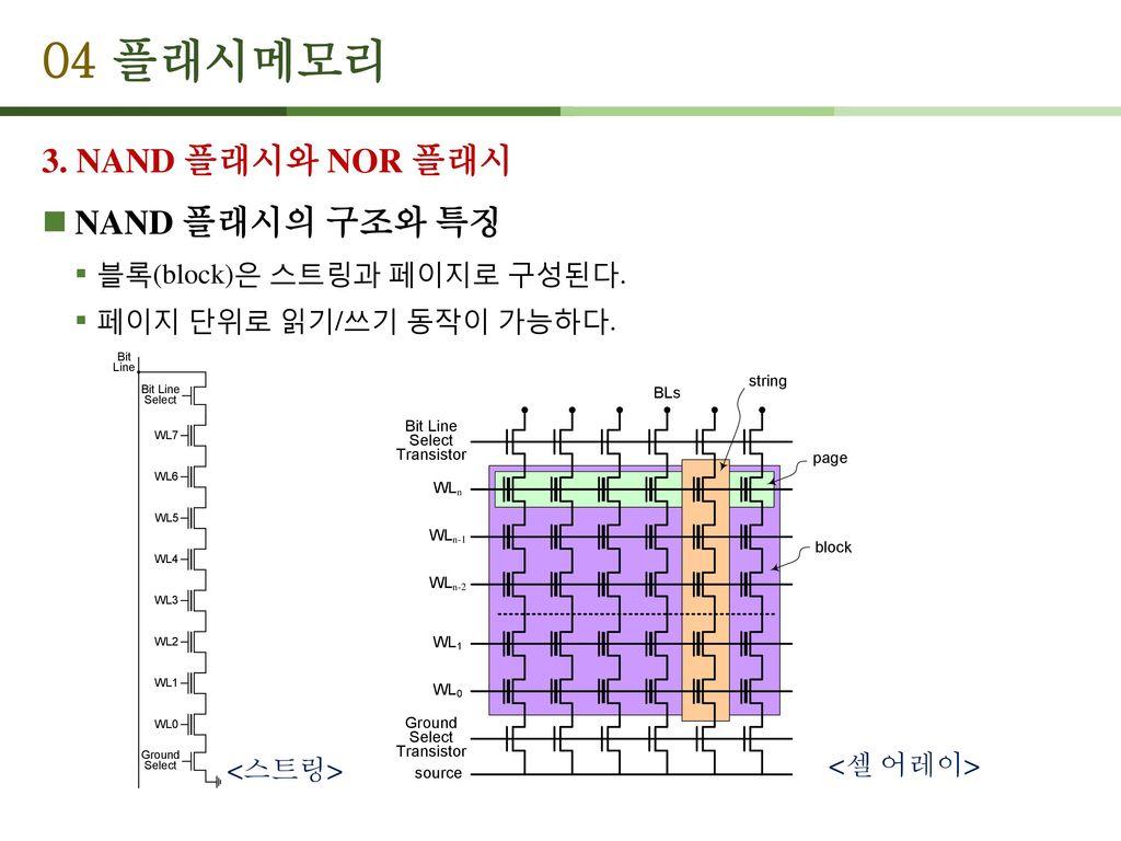04 플래시메모리 3. NAND 플래시와 NOR 플래시 NAND 플래시의 구조와 특징