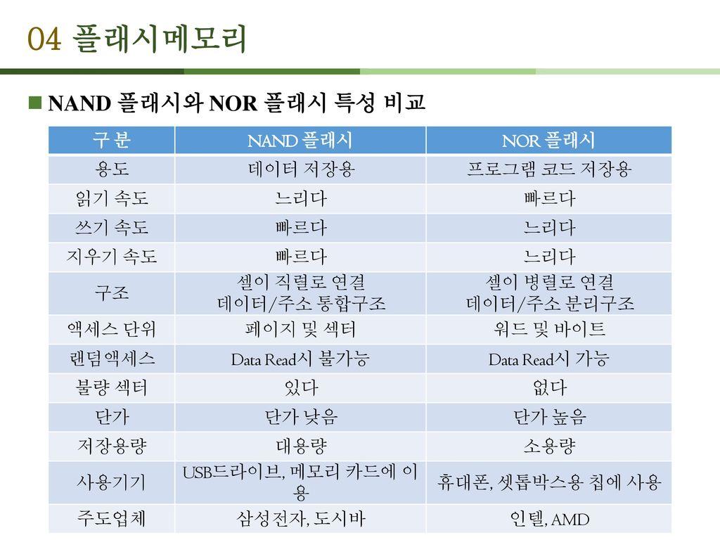 04 플래시메모리 NAND 플래시와 NOR 플래시 특성 비교 구 분 NAND 플래시 NOR 플래시 용도 데이터 저장용