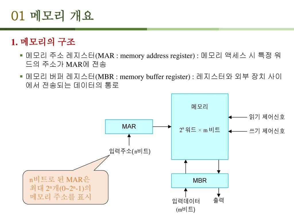 01 메모리 개요 1. 메모리의 구조. 메모리 주소 레지스터(MAR : memory address register) : 메모리 액세스 시 특정 워 드의 주소가 MAR에 전송.