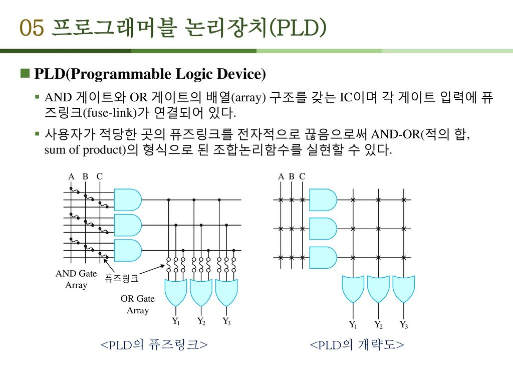 05 프로그래머블 논리장치(PLD) PLD(Programmable Logic Device)