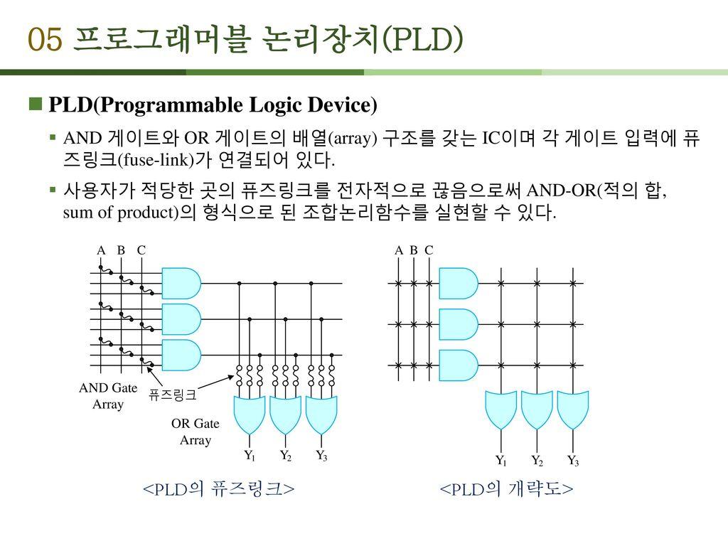 05 프로그래머블 논리장치(PLD) PLD(Programmable Logic Device)