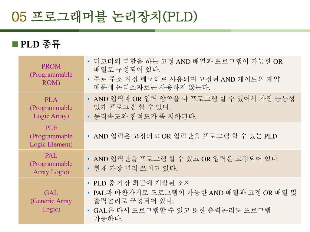 05 프로그래머블 논리장치(PLD) PLD 종류 PROM (Programmable ROM)