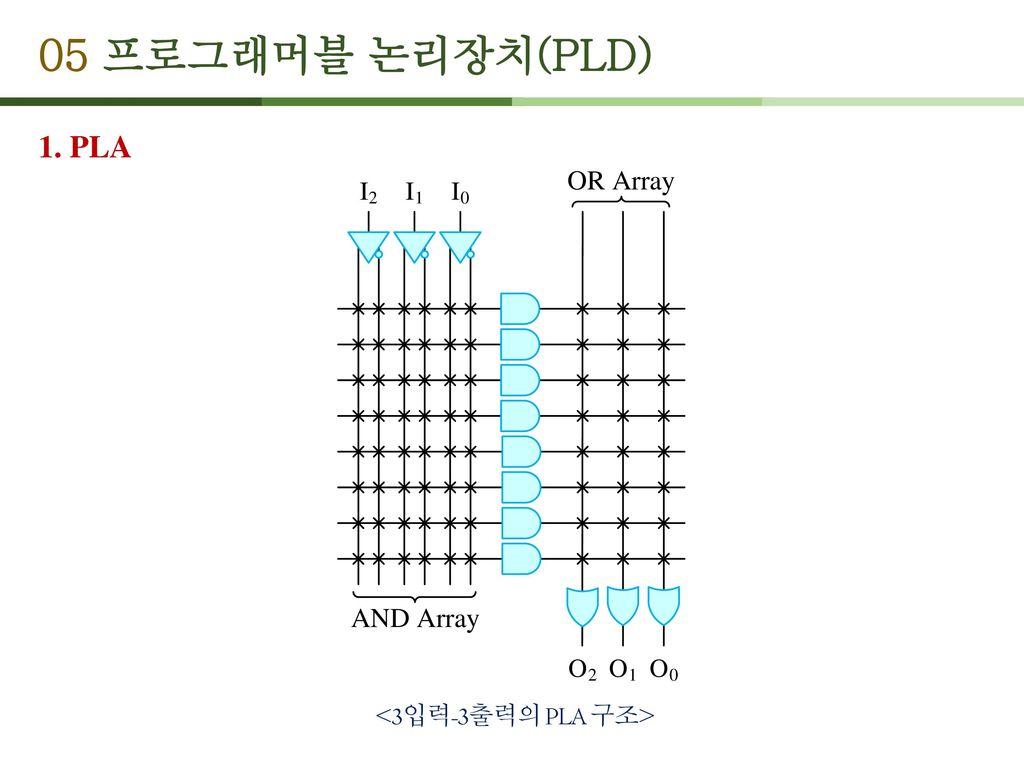 05 프로그래머블 논리장치(PLD) 1. PLA <3입력-3출력의 PLA 구조>