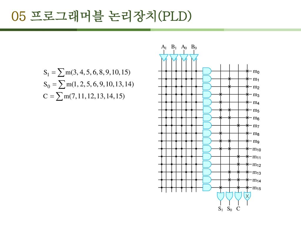 05 프로그래머블 논리장치(PLD)