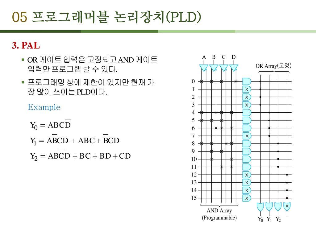05 프로그래머블 논리장치(PLD) 3. PAL OR 게이트 입력은 고정되고 AND 게이트 입력만 프로그램 할 수 있다.