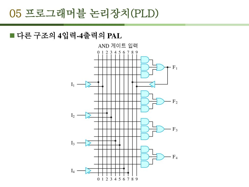 05 프로그래머블 논리장치(PLD) 다른 구조의 4입력-4출력의 PAL