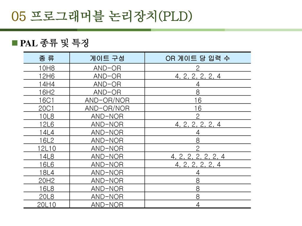 05 프로그래머블 논리장치(PLD) PAL 종류 및 특징 종 류 게이트 구성 OR 게이트 당 입력 수 10H8 AND-OR 2