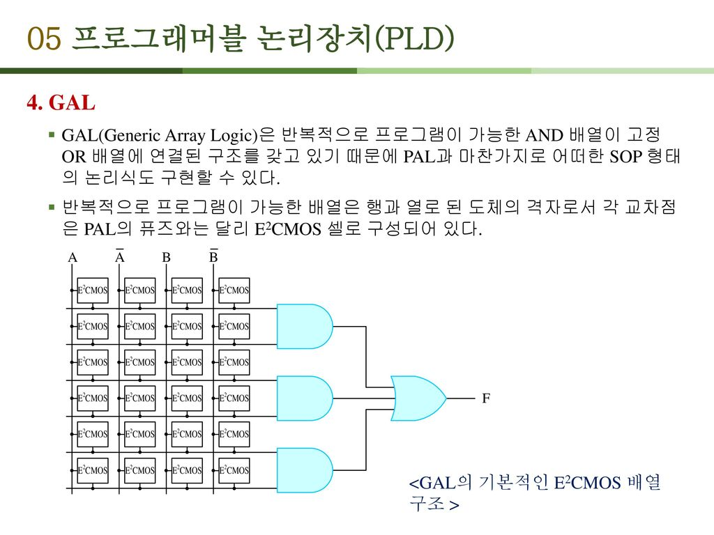 05 프로그래머블 논리장치(PLD) 4. GAL. GAL(Generic Array Logic)은 반복적으로 프로그램이 가능한 AND 배열이 고정 OR 배열에 연결된 구조를 갖고 있기 때문에 PAL과 마찬가지로 어떠한 SOP 형태 의 논리식도 구현할 수 있다.