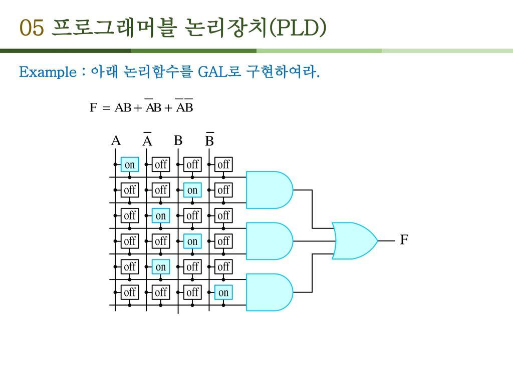 05 프로그래머블 논리장치(PLD) Example : 아래 논리함수를 GAL로 구현하여라.