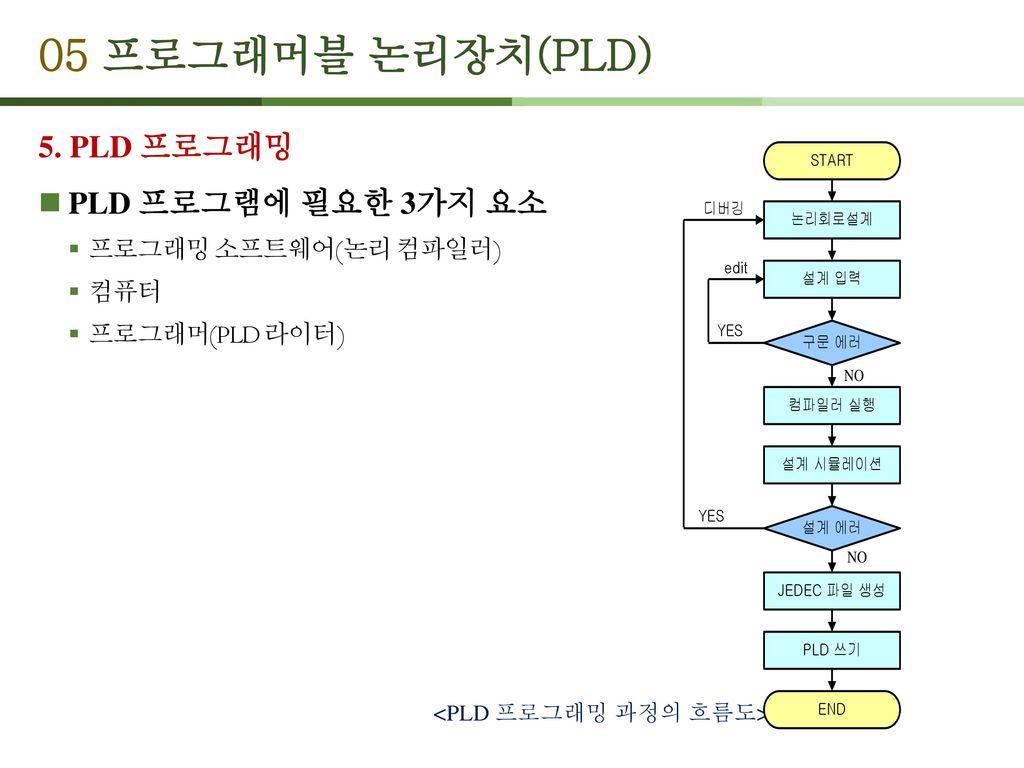 05 프로그래머블 논리장치(PLD) 5. PLD 프로그래밍 PLD 프로그램에 필요한 3가지 요소