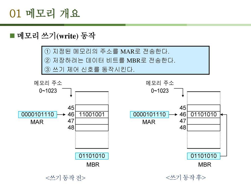 01 메모리 개요 메모리 쓰기(write) 동작 ① 지정된 메모리의 주소를 MAR로 전송한다.