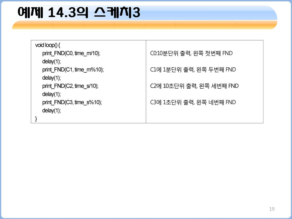 예제 14.3의 스케치3 void loop() { print_FND(C0, time_m/10); delay(1);