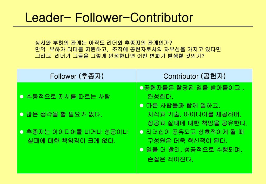 Leader- Follower-Contributor