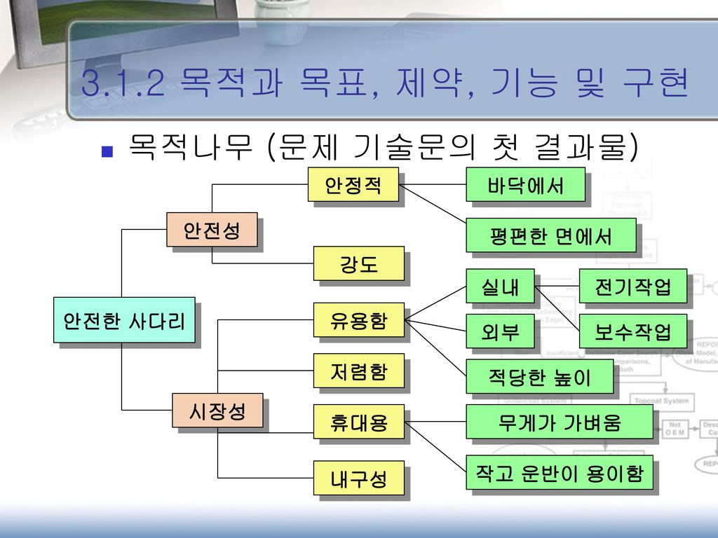 3.1.2 목적과 목표, 제약, 기능 및 구현 목적나무 (문제 기술문의 첫 결과물) 안정적 바닥에서 안전성 평편한 면에서 강도