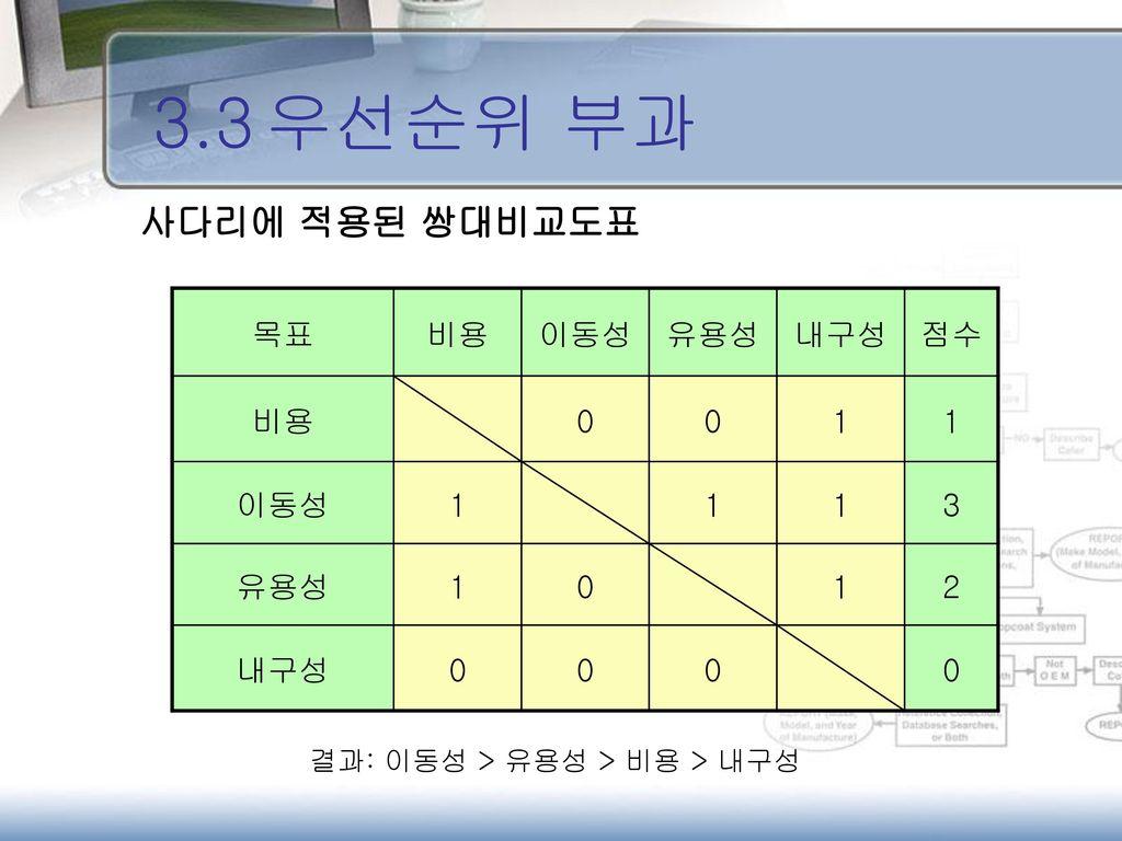3.3 우선순위 부과 사다리에 적용된 쌍대비교도표 목표 비용 이동성 유용성 내구성 점수 1 3 2