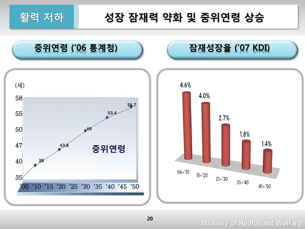 활력 저하 성장 잠재력 약화 및 중위연령 상승 중위연령 ('06 통계청) 잠재성장율 ('07 KDI) 중위연령