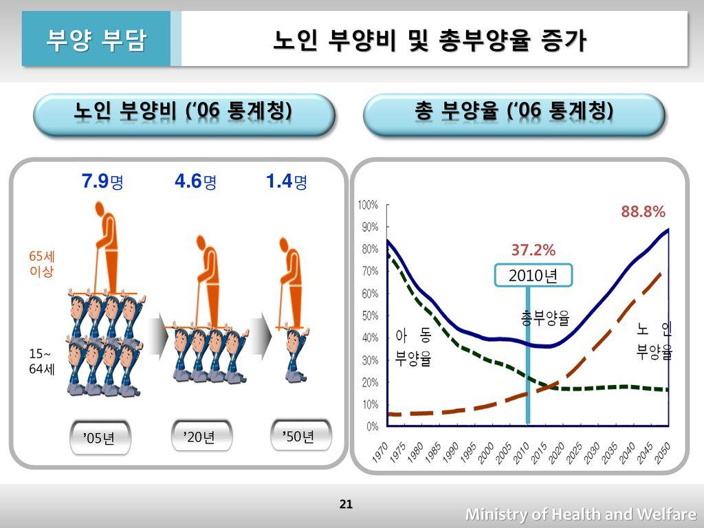 노인 부양비 및 총부양율 증가 부양 부담 노인 부양비 ('06 통계청) 총 부양율 ('06 통계청) 7.9명 4.6명 1.4명