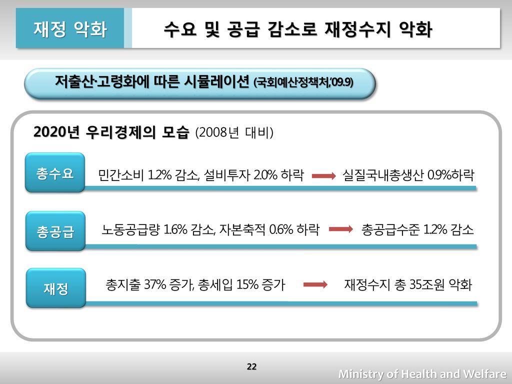 저출산·고령화에 따른 시뮬레이션 (국회예산정책처,'09.9)