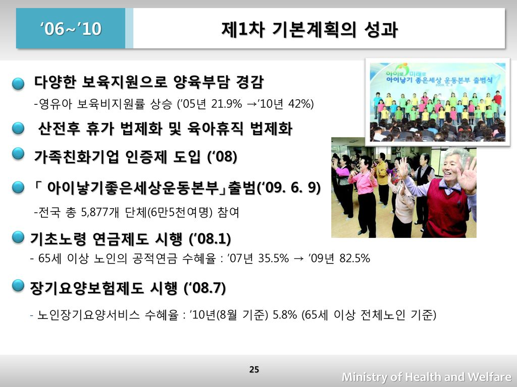 '06~'10 제1차 기본계획의 성과 다양한 보육지원으로 양육부담 경감 가족친화기업 인증제 도입 ('08)
