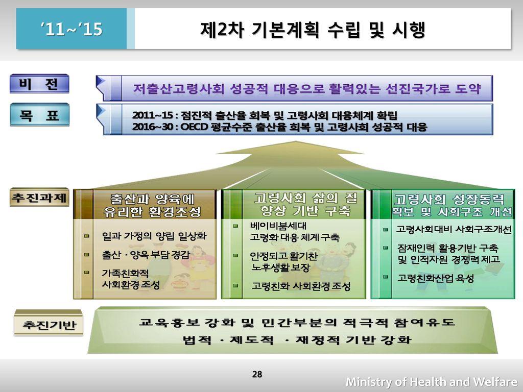 제2차 기본계획 수립 및 시행 '11~'15 Ministry of Health and Welfare