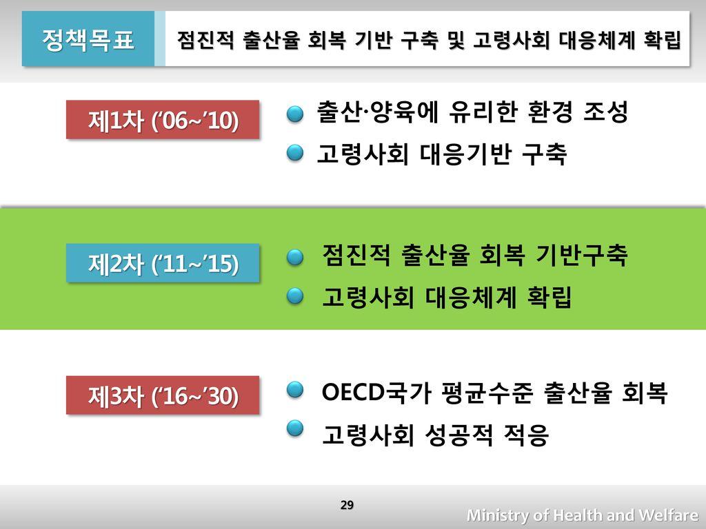 정책목표 제1차 ('06~'10) 제2차 ('11~'15) 제3차 ('16~'30)