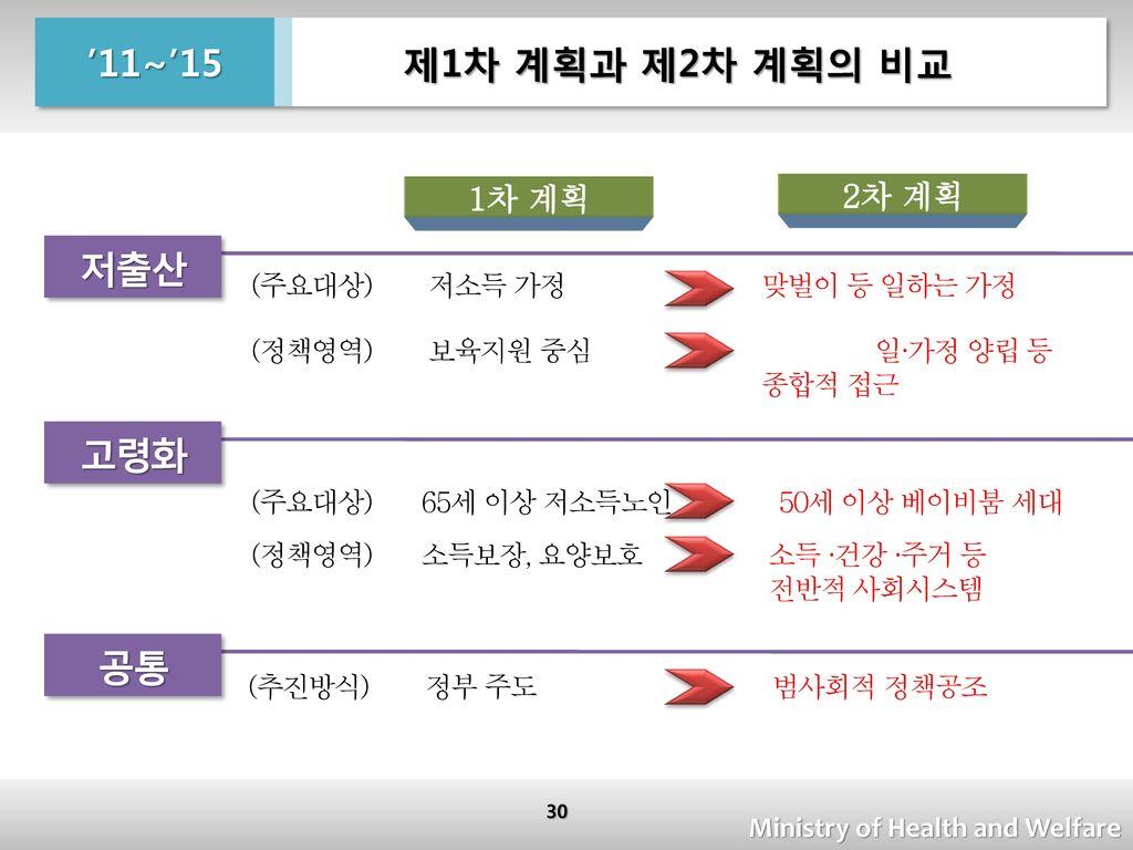 제1차 계획과 제2차 계획의 비교 '11~'15 저출산 고령화 공통 1차 계획 2차 계획