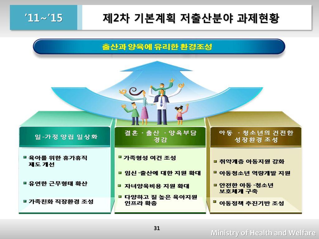 제2차 기본계획 저출산분야 과제현황 '11~'15 Ministry of Health and Welfare