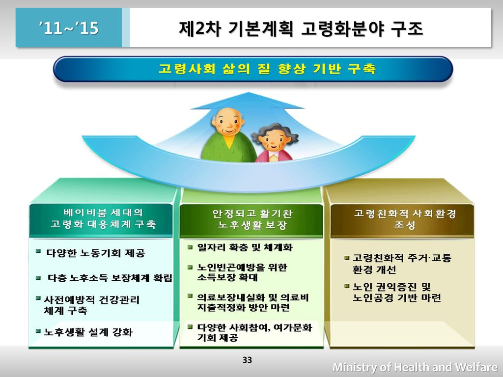 제2차 기본계획 고령화분야 구조 '11~'15 Ministry of Health and Welfare