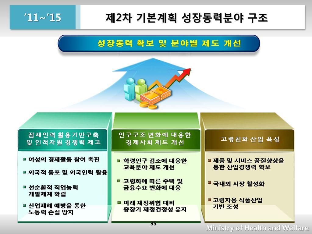 제2차 기본계획 성장동력분야 구조 '11~'15 Ministry of Health and Welfare