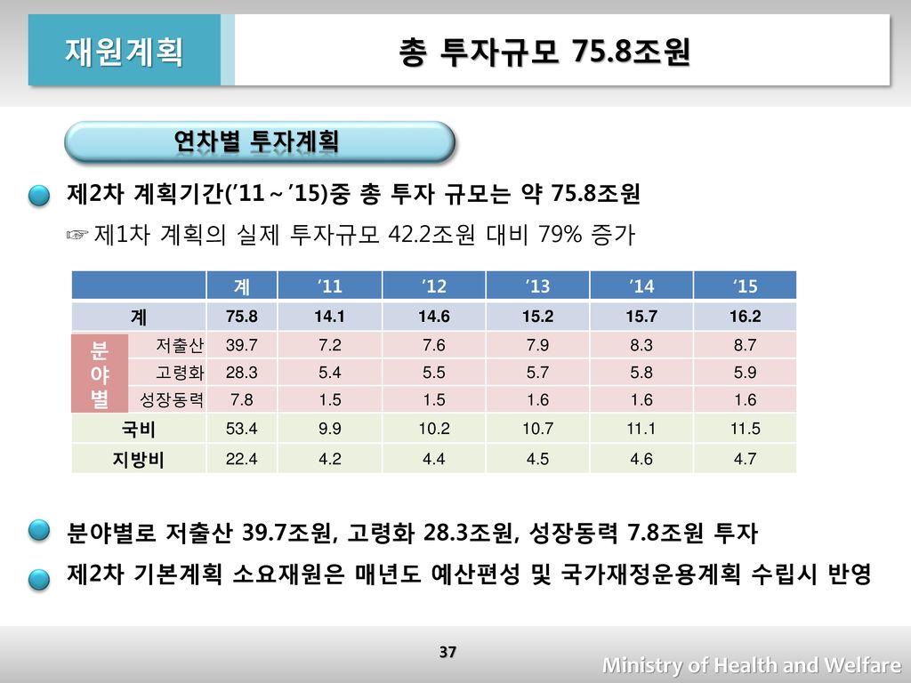 재원계획 총 투자규모 75.8조원 연차별 투자계획 제2차 계획기간('11~'15)중 총 투자 규모는 약 75.8조원