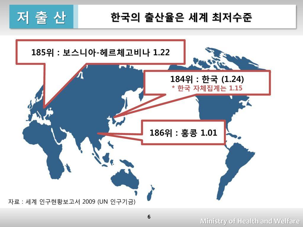저 출 산 한국의 출산율은 세계 최저수준 185위 : 보스니아-헤르체고비나 1.22 184위 : 한국 (1.24)