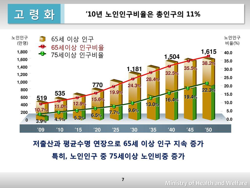 저출산과 평균수명 연장으로 65세 이상 인구 지속 증가
