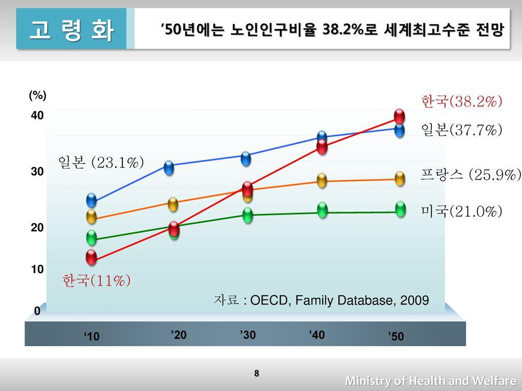 고 령 화 '50년에는 노인인구비율 38.2%로 세계최고수준 전망 한국(38.2%) 일본(37.7%) 일본 (23.1%)
