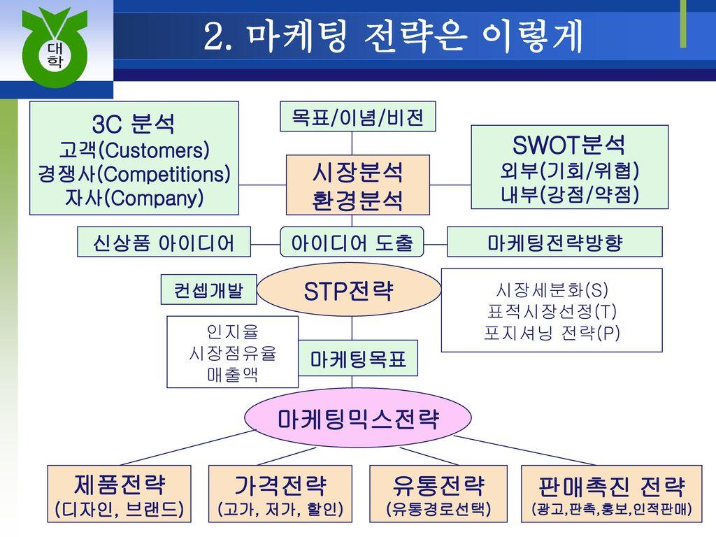 2. 마케팅 전략은 이렇게 3C 분석 SWOT분석 시장분석 환경분석 STP전략 마케팅믹스전략 제품전략 가격전략 유통전략
