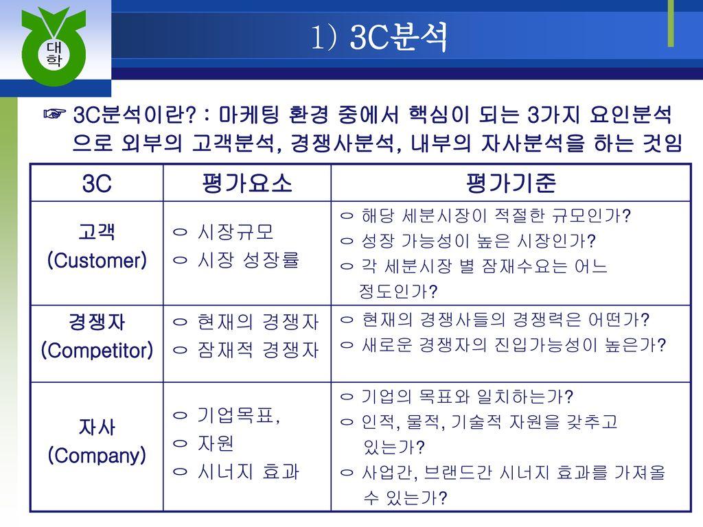 1) 3C분석 ☞ 3C분석이란 : 마케팅 환경 중에서 핵심이 되는 3가지 요인분석 3C 평가요소 평가기준