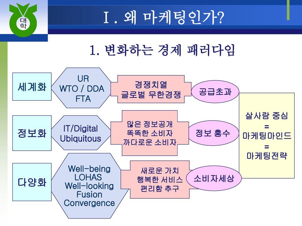 Ⅰ. 왜 마케팅인가 1. 변화하는 경제 패러다임 세계화 정보화 다양화 UR WTO / DDA 경쟁치열 FTA 글로벌 무한경쟁