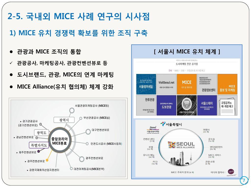 2-5. 국내외 MICE 사례 연구의 시사점 1) MICE 유치 경쟁력 확보를 위한 조직 구축 관광과 MICE 조직의 통합