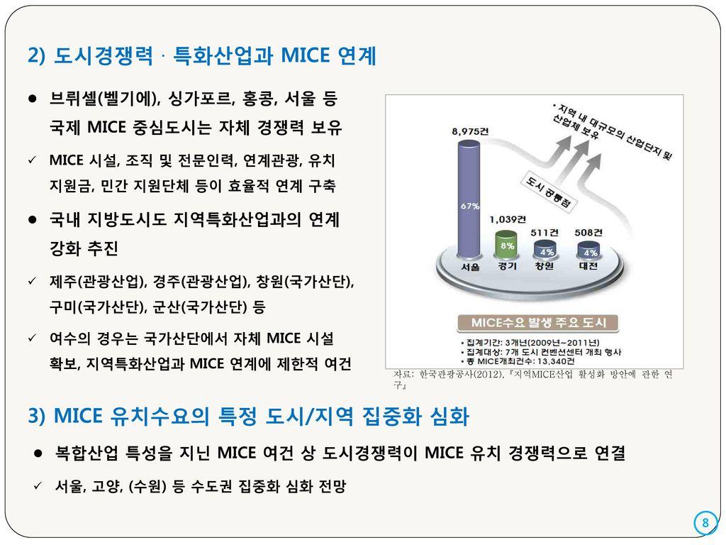 3) MICE 유치수요의 특정 도시/지역 집중화 심화