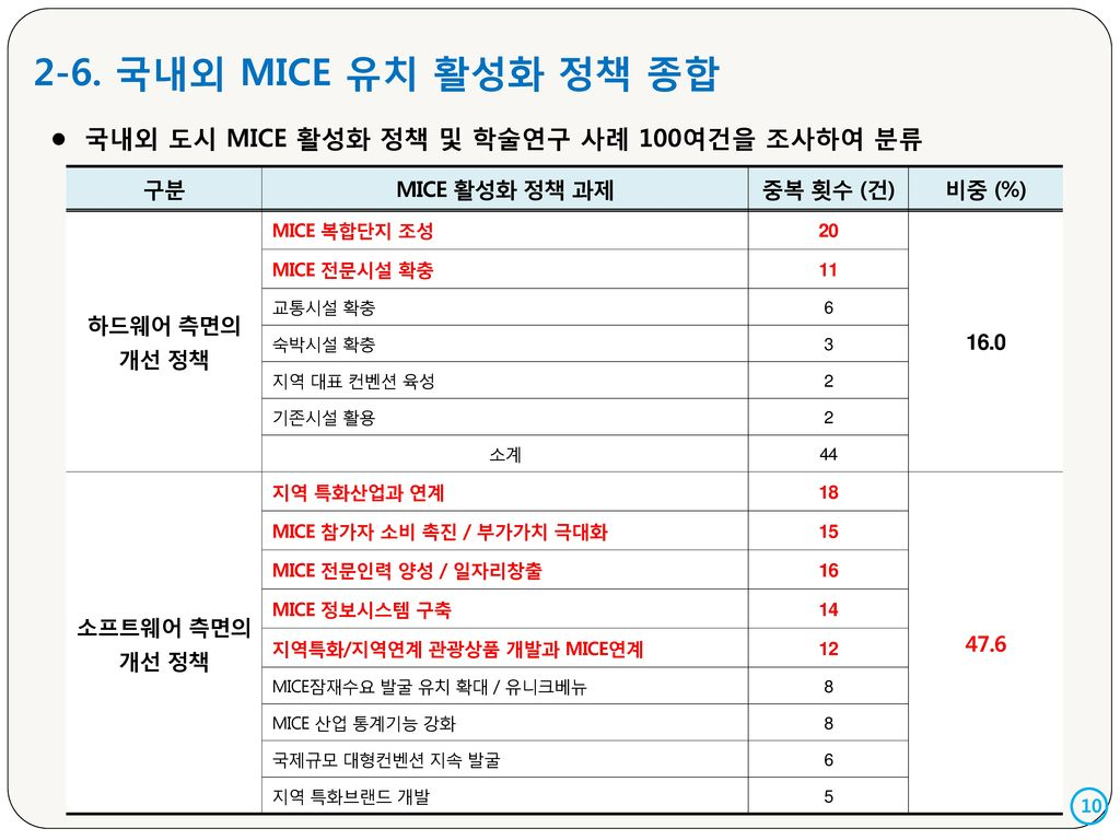 2-6. 국내외 MICE 유치 활성화 정책 종합 국내외 도시 MICE 활성화 정책 및 학술연구 사례 100여건을 조사하여 분류