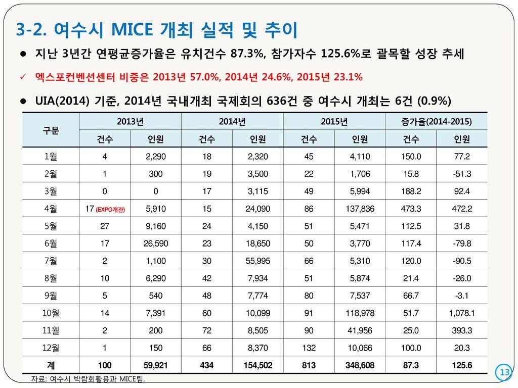 3-2. 여수시 MICE 개최 실적 및 추이 지난 3년간 연평균증가율은 유치건수 87.3%, 참가자수 125.6%로 괄목할 성장 추세. 엑스포컨벤션센터 비중은 2013년 57.0%, 2014년 24.6%, 2015년 23.1%