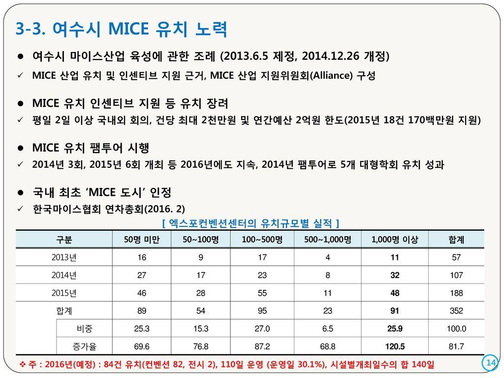 3-3. 여수시 MICE 유치 노력 여수시 마이스산업 육성에 관한 조례 (2013.6.5 제정, 2014.12.26 개정)