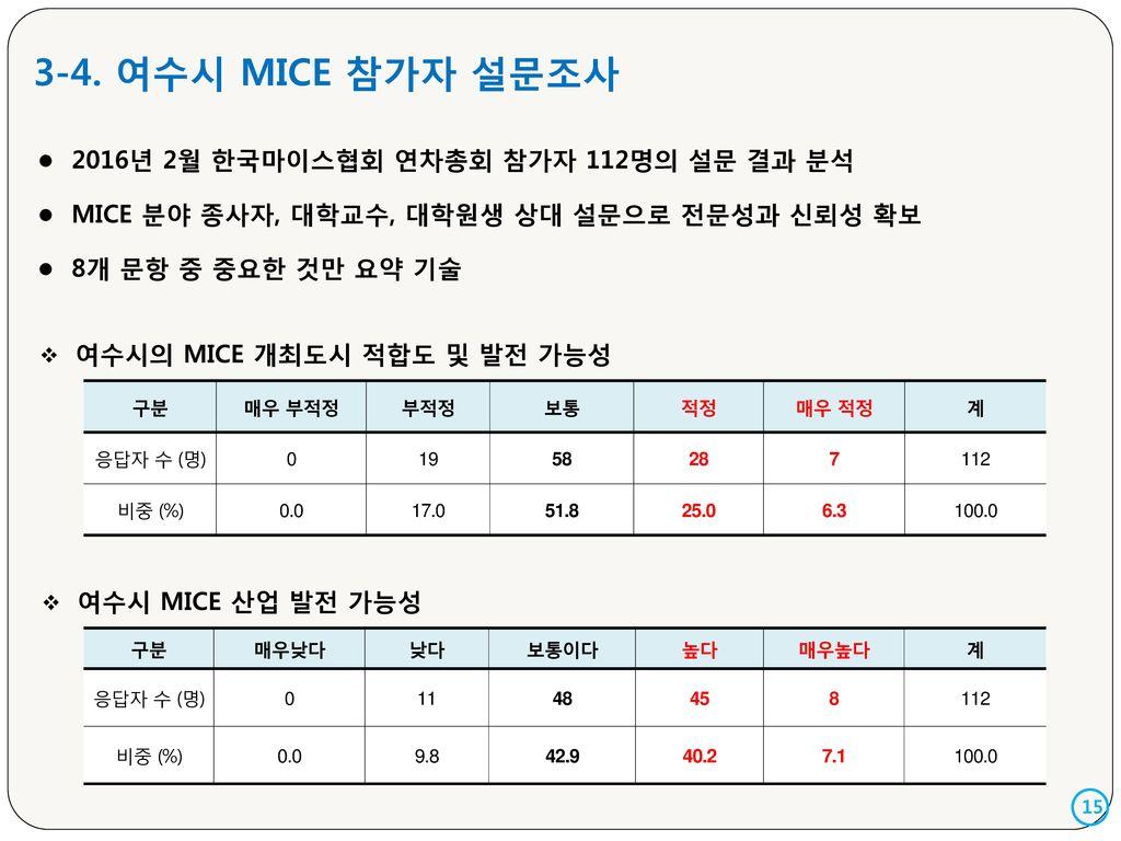 3-4. 여수시 MICE 참가자 설문조사 2016년 2월 한국마이스협회 연차총회 참가자 112명의 설문 결과 분석