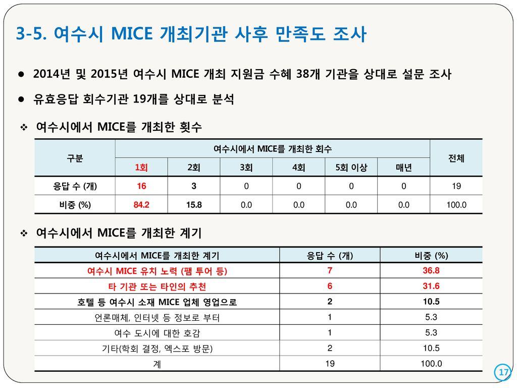 3-5. 여수시 MICE 개최기관 사후 만족도 조사 2014년 및 2015년 여수시 MICE 개최 지원금 수혜 38개 기관을 상대로 설문 조사. 유효응답 회수기관 19개를 상대로 분석.