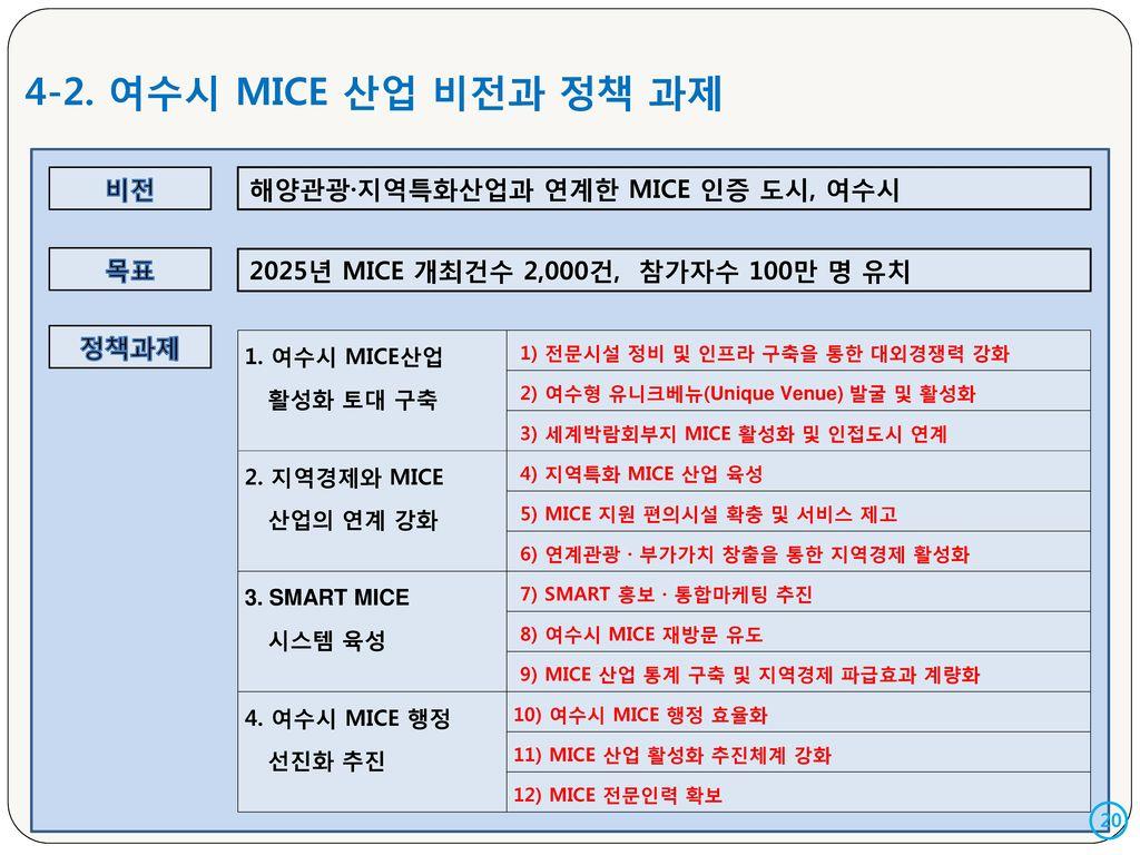 4-2. 여수시 MICE 산업 비전과 정책 과제 비전 해양관광·지역특화산업과 연계한 MICE 인증 도시, 여수시 목표