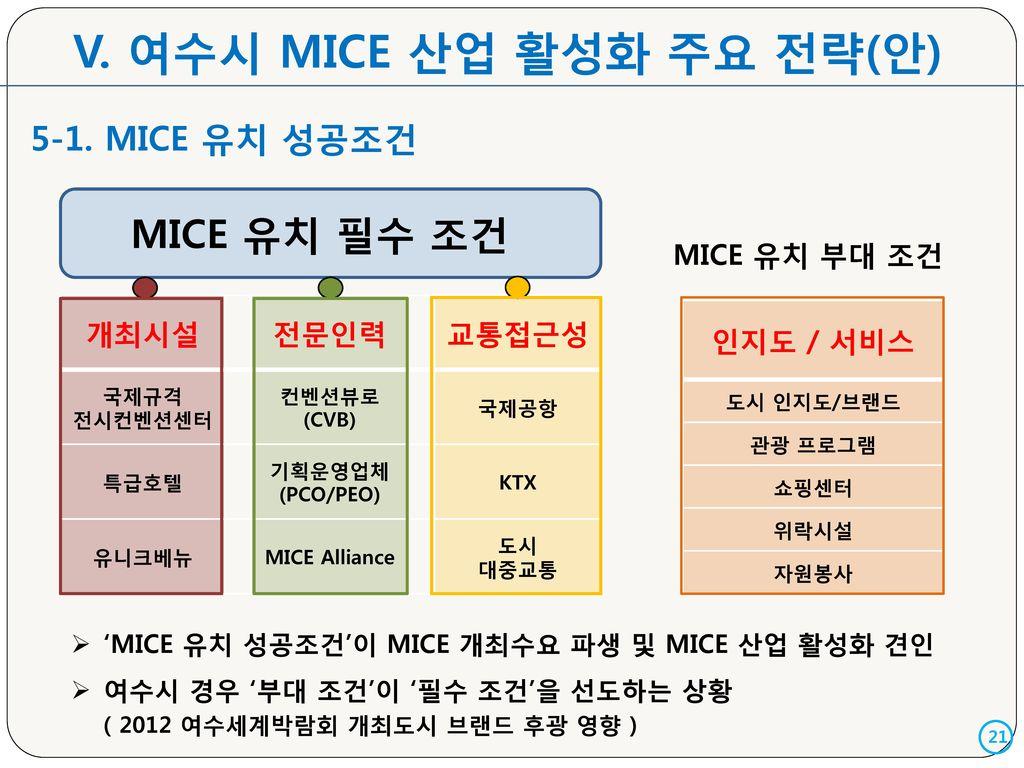V. 여수시 MICE 산업 활성화 주요 전략(안)