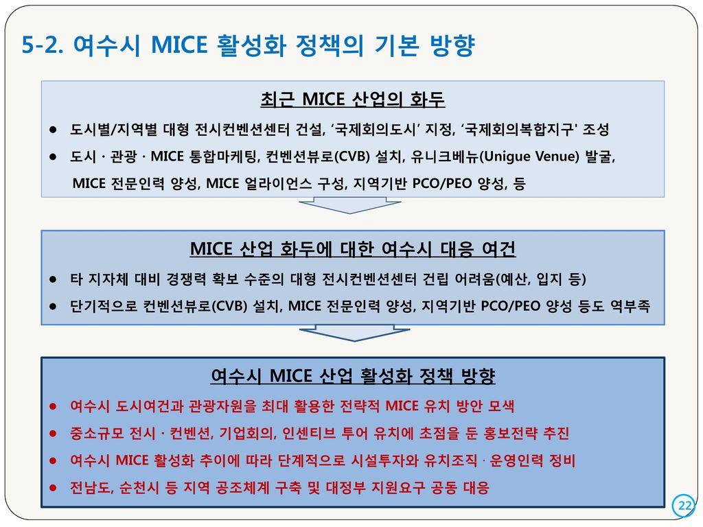 5-2. 여수시 MICE 활성화 정책의 기본 방향 최근 MICE 산업의 화두 MICE 산업 화두에 대한 여수시 대응 여건